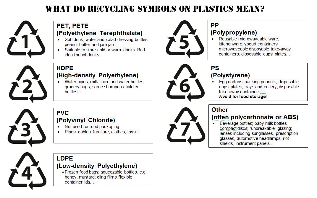 What Do Recycling Symbols on Plastics Mean? – InCycle